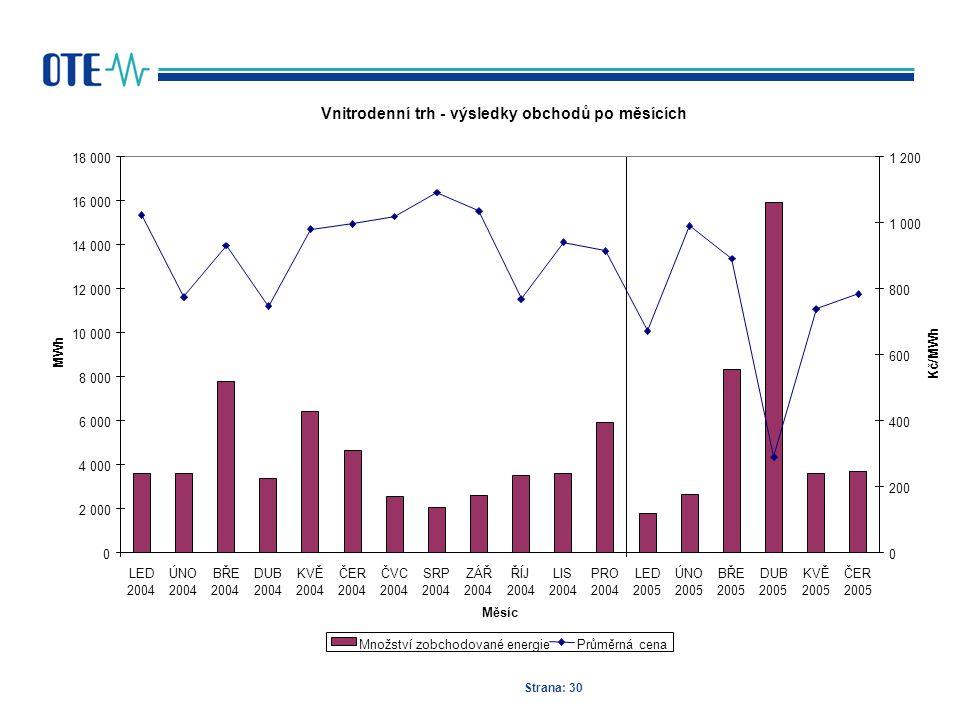 Strana: 30 Vnitrodenní trh - výsledky obchodů po měsících 0 2 000 4 000 6 000 8 000 10 000 12 000 14 000 16 000 18 000 LED 2004 ÚNO 2004 BŘE 2004 DUB