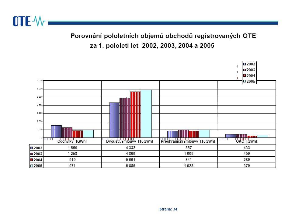 Strana: 34 Porovnání pololetních objemů obchodů registrovaných OTE za 1. pololetí let 2002, 2003, 2004 a 2005