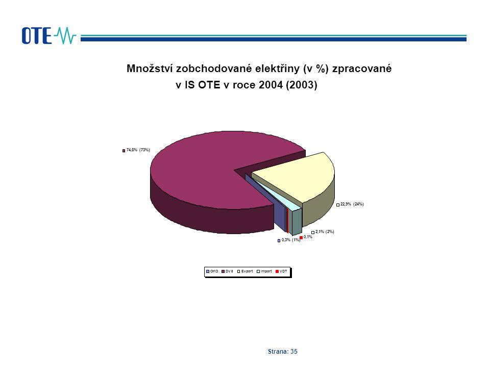 Strana: 35 Množství zobchodované elektřiny (v %) zpracované v IS OTE v roce 2004 (2003) 0,1% 74,6% (73%) 22,9% (24%) 2,1% (2%) 0,3% (1%) OKODVSExportI