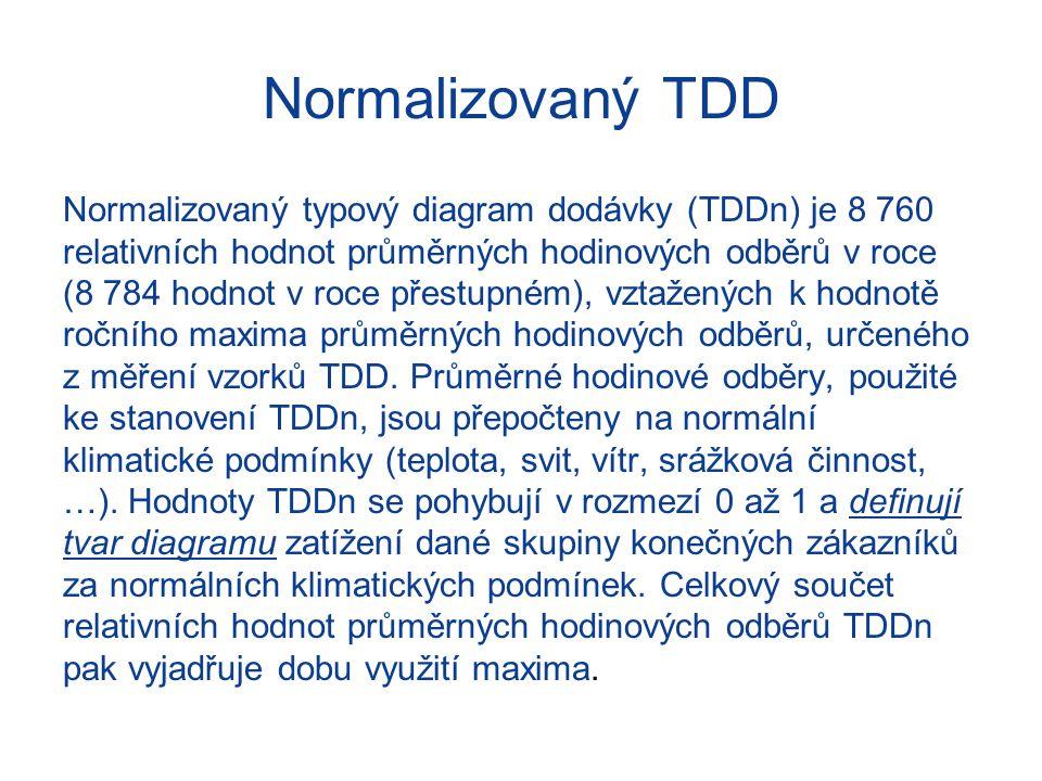 Normalizovaný TDD Normalizovaný typový diagram dodávky (TDDn) je 8 760 relativních hodnot průměrných hodinových odběrů v roce (8 784 hodnot v roce pře