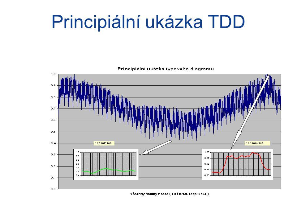 Principiální ukázka TDD