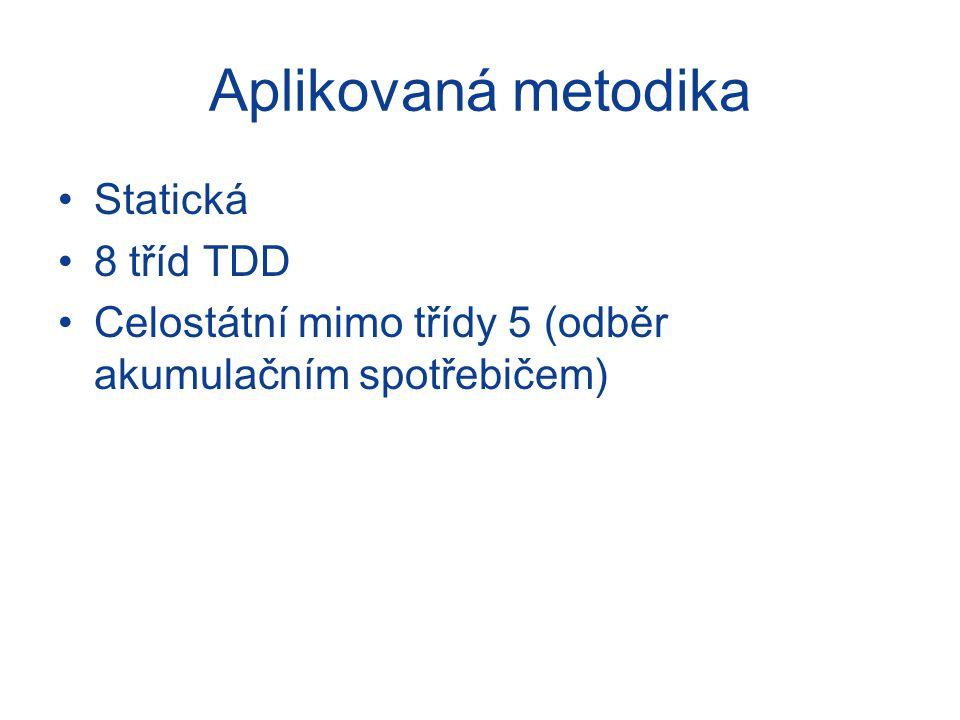 Aplikovaná metodika Statická 8 tříd TDD Celostátní mimo třídy 5 (odběr akumulačním spotřebičem)