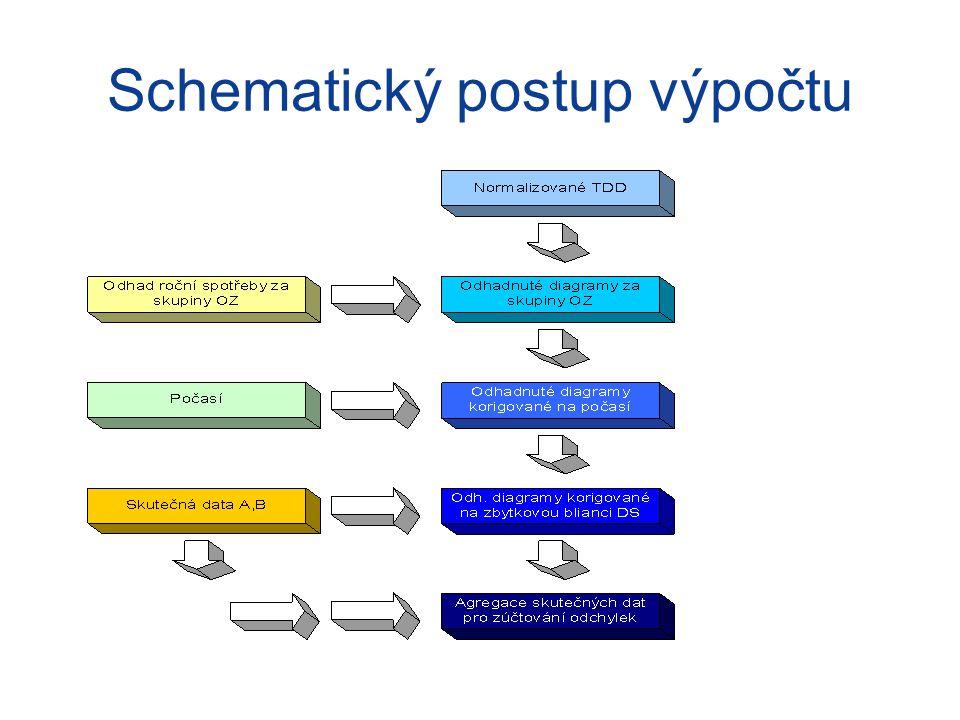 Schematický postup výpočtu