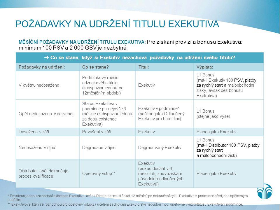 POŽADAVKY NA UDRŽENÍ TITULU EXEKUTIVA MĚSÍČNÍ POŽADAVKY NA UDRŽENÍ TITULU EXEKUTIVA: Pro získání provizí a bonusu Exekutiva: minimum 100 PSV a 2 000 G