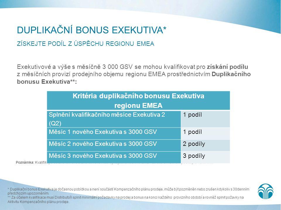 Exekutivové a výše s měsíčně 3 000 GSV se mohou kvalifikovat pro získání podílu z měsíčních provizí prodejního objemu regionu EMEA prostřednictvím Dup