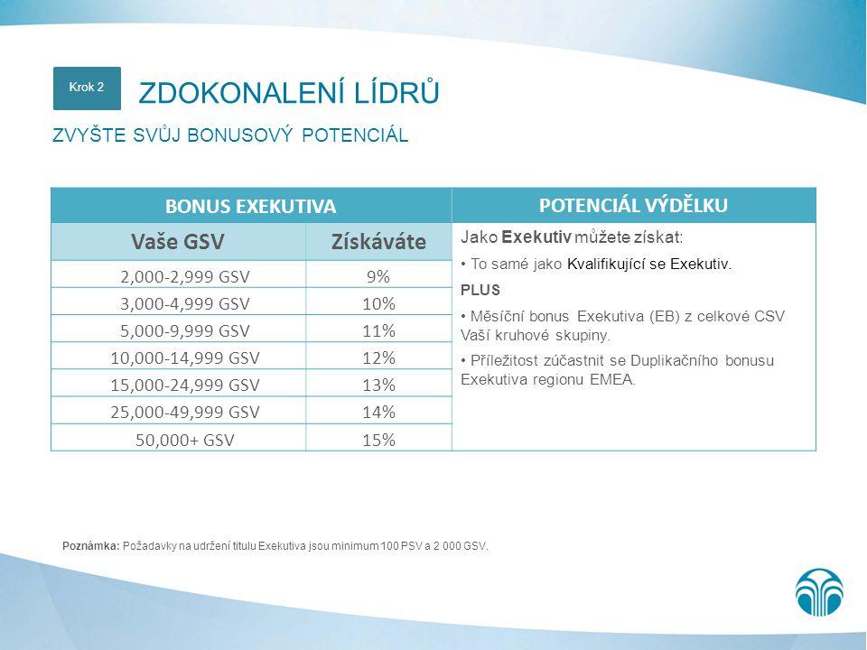 Poznámka: Požadavky na udržení titulu Exekutiva jsou minimum 100 PSV a 2 000 GSV. ZDOKONALENÍ LÍDRŮ ZVYŠTE SVŮJ BONUSOVÝ POTENCIÁL Krok 2 BONUS EXEKUT