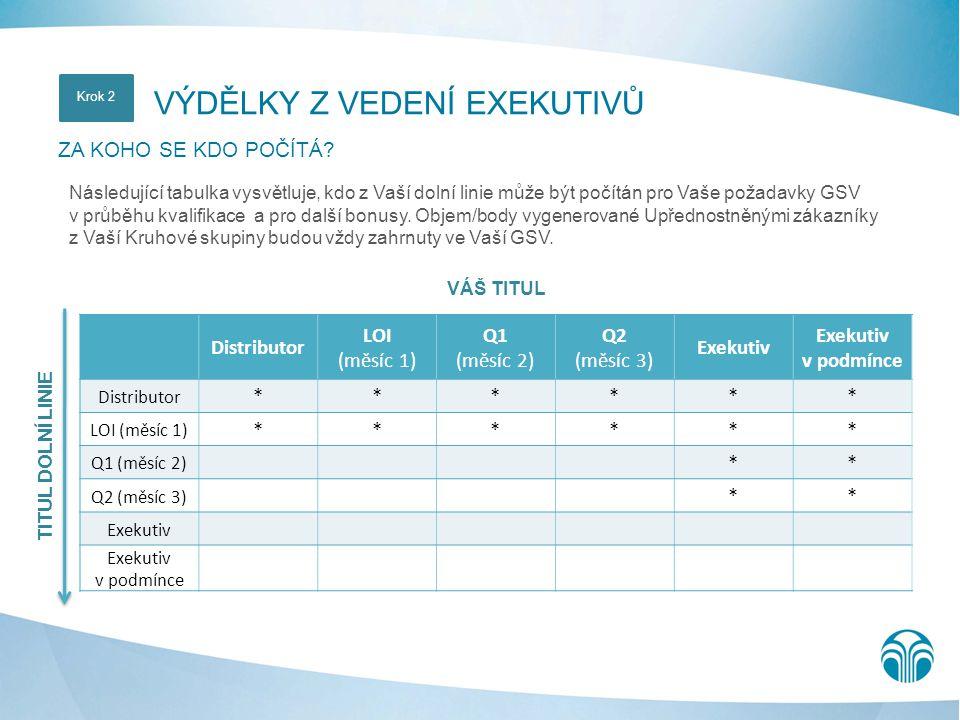 VÁŠ TITUL Distributor LOI (měsíc 1) Q1 (měsíc 2) Q2 (měsíc 3) Exekutiv Exekutiv v podmínce Distributor ****** LOI (měsíc 1) ****** Q1 (měsíc 2) ** Q2