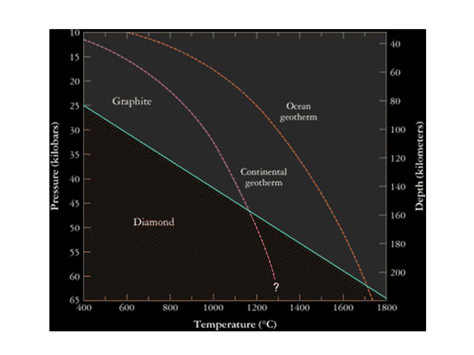 Vnitřní sktruktura Jupitera -do nedávna málo poznatků (vesmírné mise) -výpočty vztahů tlaku, teploty a hustoty pro různé prvky a sloučeniny (vodík, helium, voda, amoniak, metan,...) -následné vložení do modelů