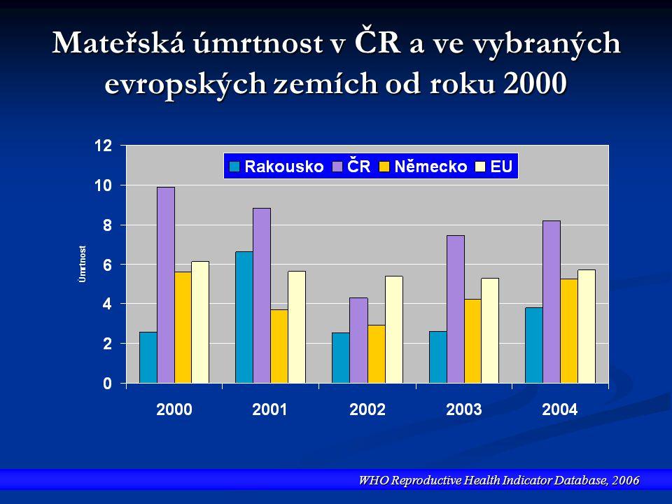 Mateřská úmrtnost v ČR a ve vybraných evropských zemích od roku 2000 WHO Reproductive Health Indicator Database, 2006