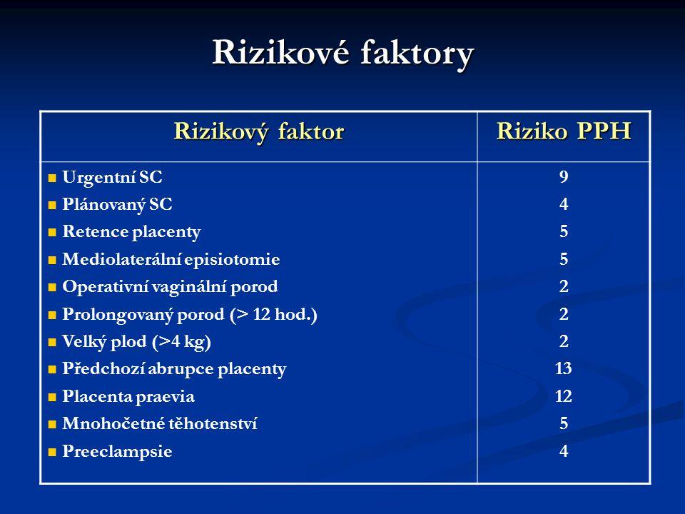 Rizikové faktory Rizikový faktor Riziko PPH Urgentní SC Plánovaný SC Retence placenty Mediolaterální episiotomie Operativní vaginální porod Prolongovaný porod (> 12 hod.) Velký plod (>4 kg) Předchozí abrupce placenty Placenta praevia Mnohočetné těhotenství Preeclampsie 9 4 5 2 13 12 5 4