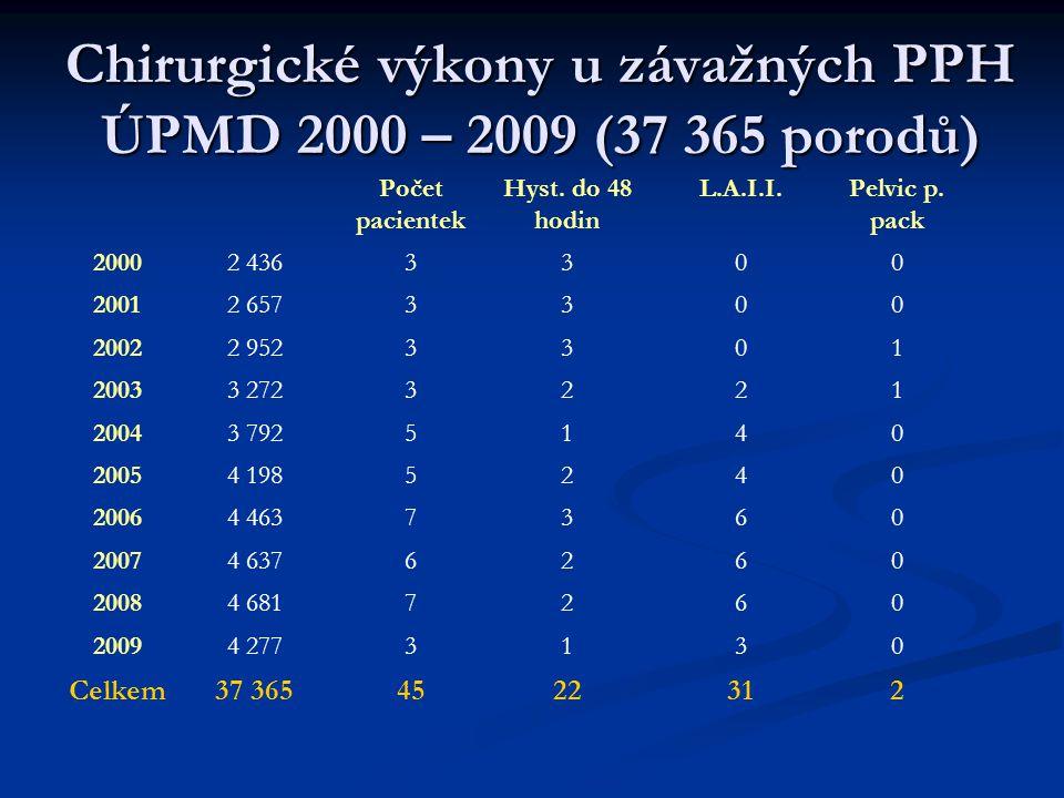 Chirurgické výkony u závažných PPH ÚPMD 2000 – 2009 (37 365 porodů) Počet pacientek Hyst.