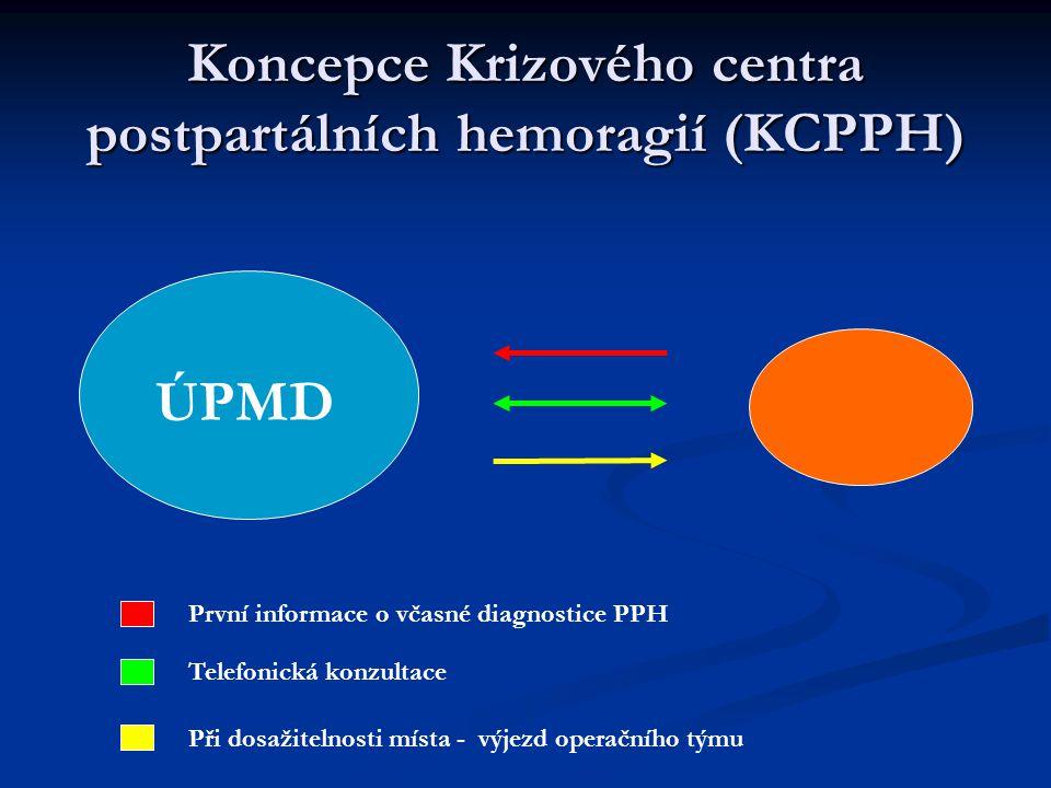 Koncepce Krizového centra postpartálních hemoragií (KCPPH) ÚPMD Telefonická konzultace První informace o včasné diagnostice PPH Při dosažitelnosti místa - výjezd operačního týmu