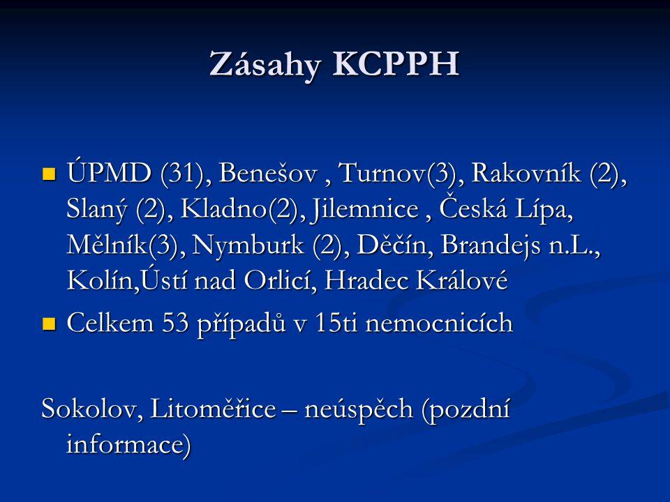 Zásahy KCPPH ÚPMD (31), Benešov, Turnov(3), Rakovník (2), Slaný (2), Kladno(2), Jilemnice, Česká Lípa, Mělník(3), Nymburk (2), Děčín, Brandejs n.L., Kolín,Ústí nad Orlicí, Hradec Králové ÚPMD (31), Benešov, Turnov(3), Rakovník (2), Slaný (2), Kladno(2), Jilemnice, Česká Lípa, Mělník(3), Nymburk (2), Děčín, Brandejs n.L., Kolín,Ústí nad Orlicí, Hradec Králové Celkem 53 případů v 15ti nemocnicích Celkem 53 případů v 15ti nemocnicích Sokolov, Litoměřice – neúspěch (pozdní informace)