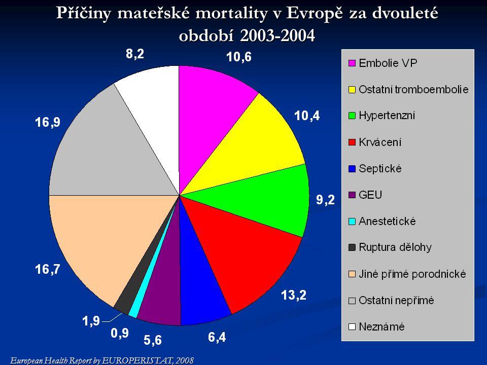 Příčiny mateřské mortality v Evropě za dvouleté období 2003-2004 European Health Report by EUROPERISTAT, 2008