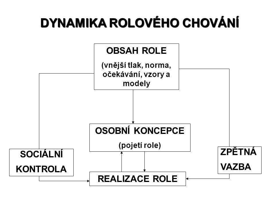 DYNAMIKA ROLOVÉHO CHOVÁNÍ OBSAH ROLE (vnější tlak, norma, očekávání, vzory a modely OSOBNÍ KONCEPCE (pojetí role) REALIZACE ROLE ZPĚTNÁ VAZBA SOCIÁLNÍ