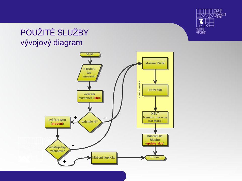 POUŽITÉ SLUŽBY vývojový diagram