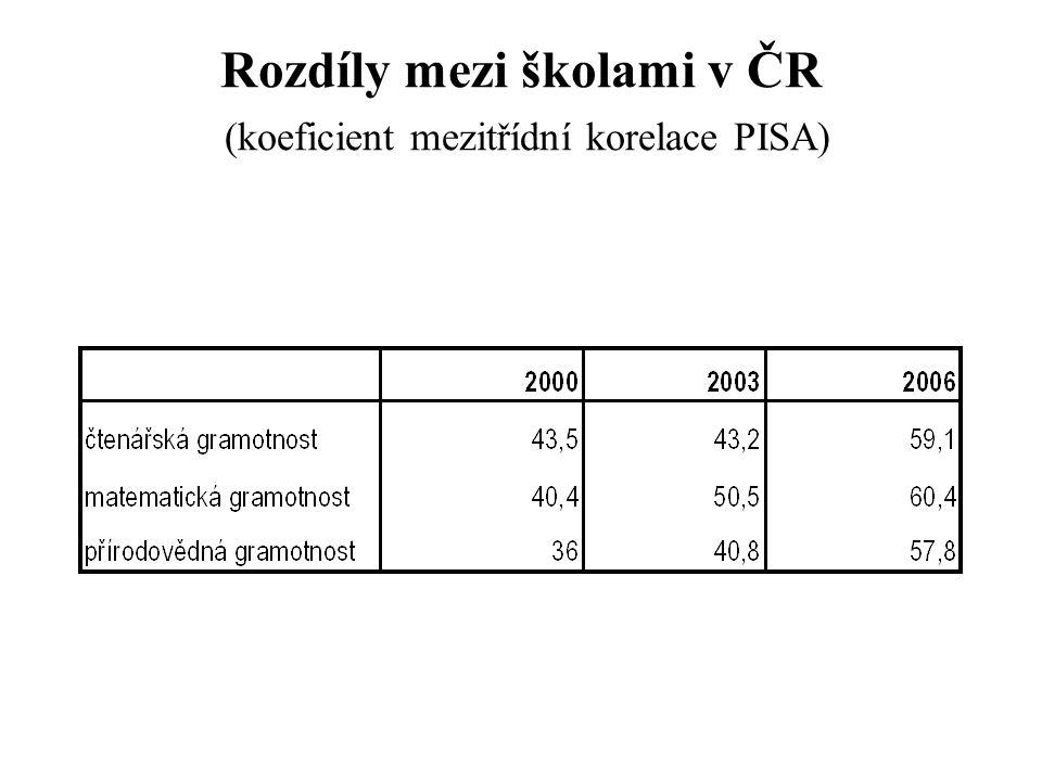 Rozdíly mezi školami v ČR (koeficient mezitřídní korelace PISA)