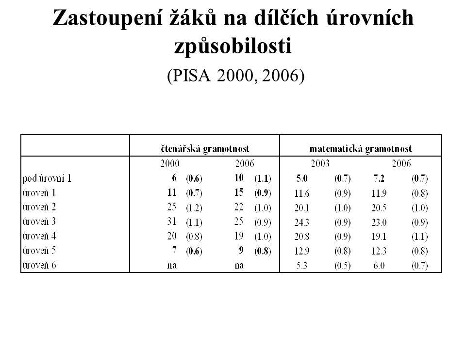 Zastoupení žáků na dílčích úrovních způsobilosti (PISA 2000, 2006)