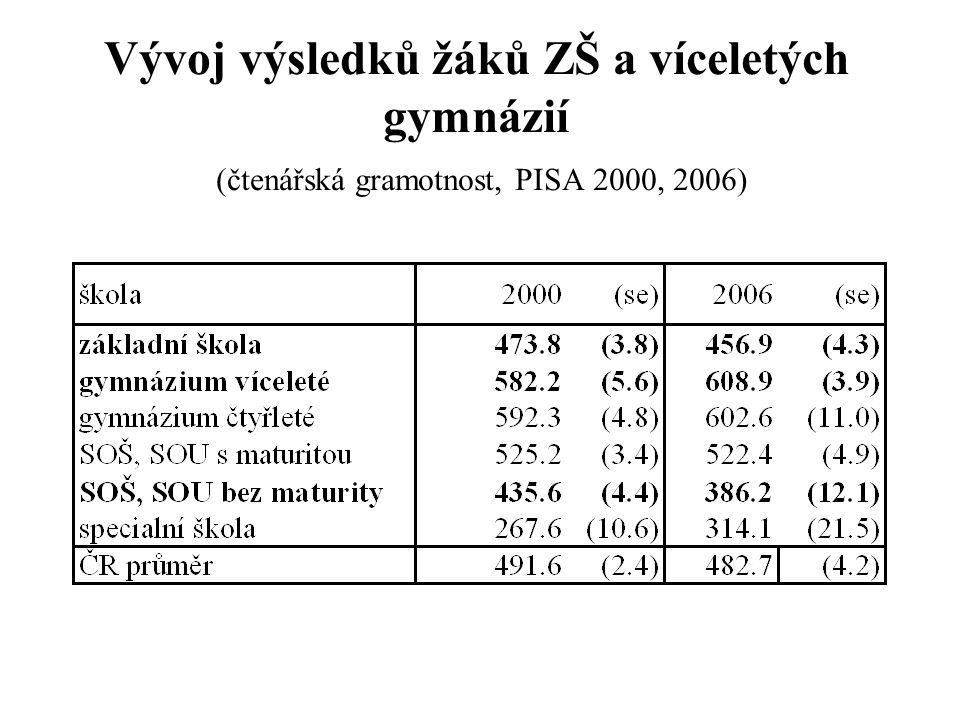 Vývoj výsledků žáků ZŠ a víceletých gymnázií (čtenářská gramotnost, PISA 2000, 2006)