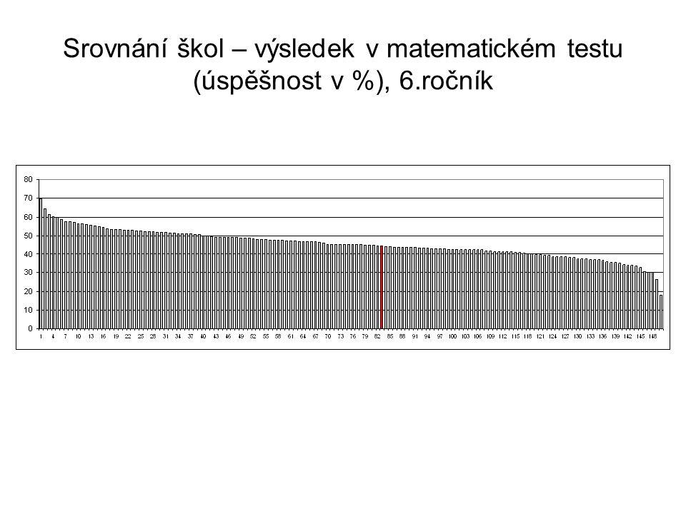 Srovnání škol – výsledek v matematickém testu (úspěšnost v %), 6.ročník