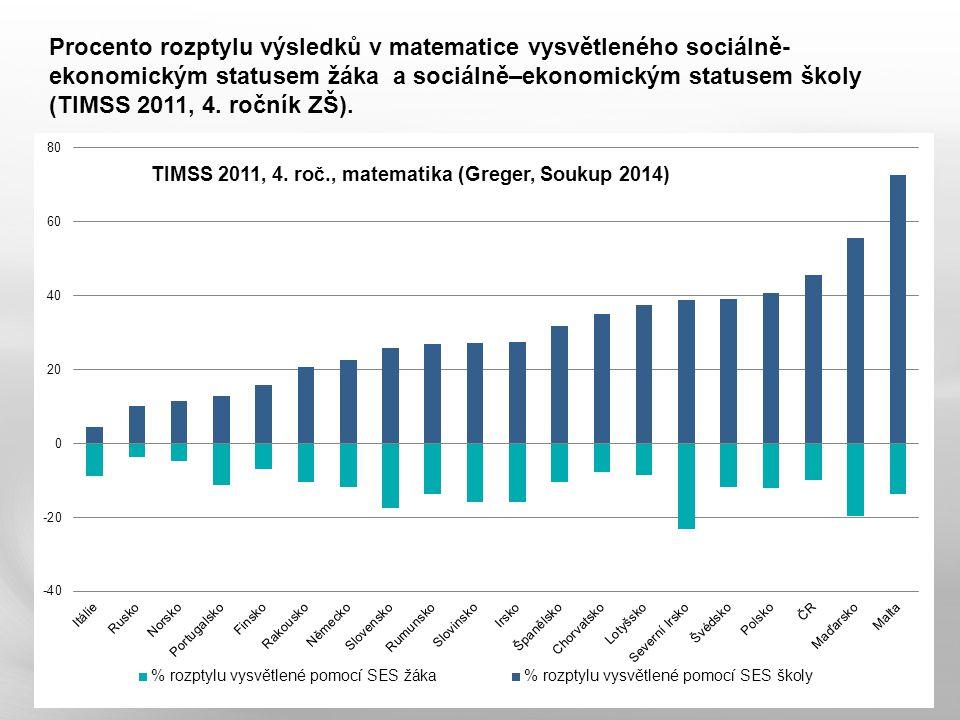 Procento rozptylu výsledků v matematice vysvětleného sociálně- ekonomickým statusem žáka a sociálně–ekonomickým statusem školy (TIMSS 2011, 4.