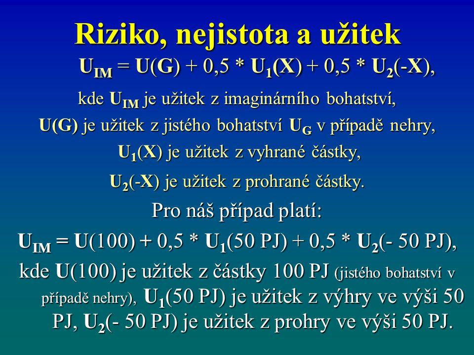 Riziko, nejistota a užitek U IM = U(G) + 0,5 * U 1 (X) + 0,5 * U 2 (-X), U IM = U(G) + 0,5 * U 1 (X) + 0,5 * U 2 (-X), kde U IM je užitek z imaginární