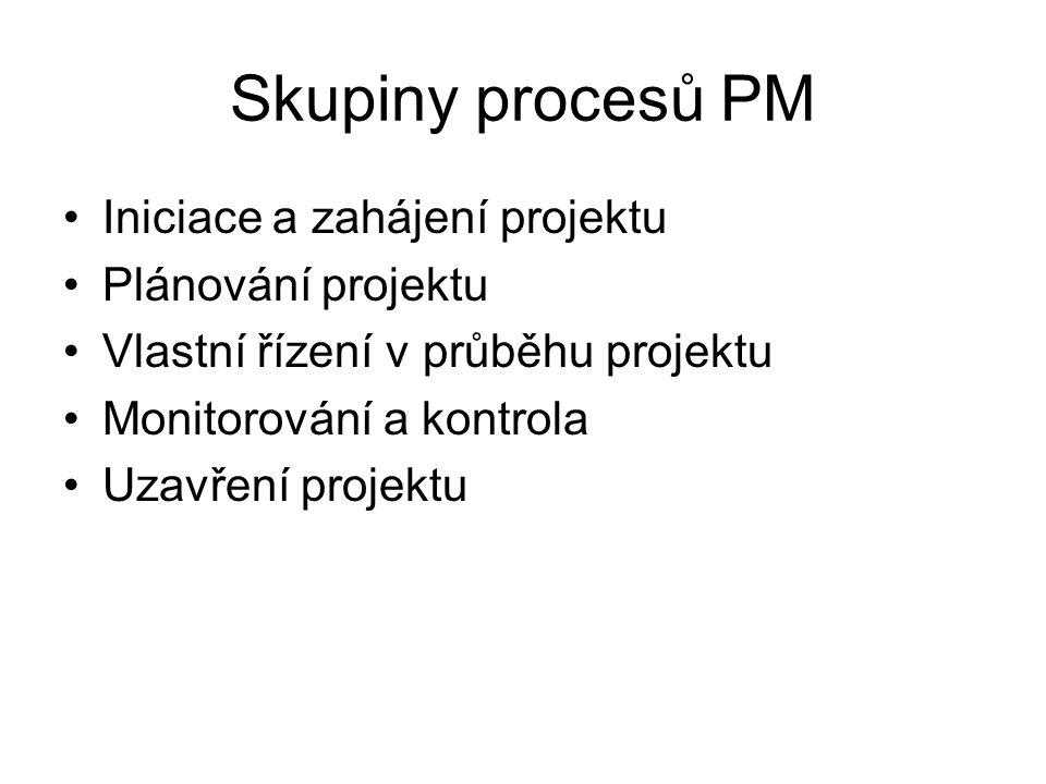 Skupiny procesů PM Iniciace a zahájení projektu Plánování projektu Vlastní řízení v průběhu projektu Monitorování a kontrola Uzavření projektu