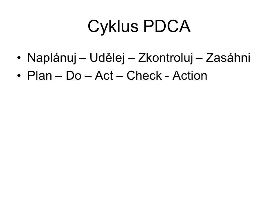 Cyklus PDCA Naplánuj – Udělej – Zkontroluj – Zasáhni Plan – Do – Act – Check - Action