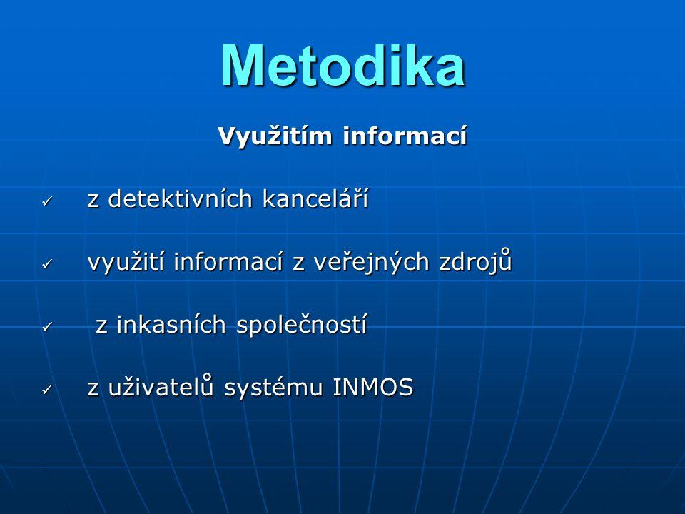 Metodika Využitím informací z detektivních kanceláří z detektivních kanceláří využití informací z veřejných zdrojů využití informací z veřejných zdrojů z inkasních společností z inkasních společností z uživatelů systému INMOS z uživatelů systému INMOS
