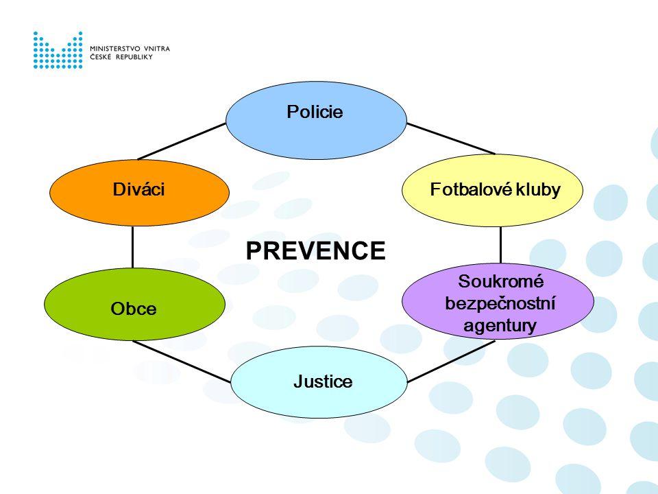 PolicieDiváci Fotbalové kluby Soukromé bezpečnostní agentury Obce Justice PREVENCE