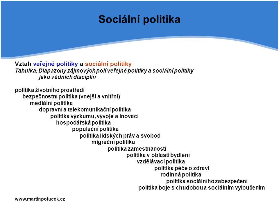 Sociální politika Vztah veřejné politiky a sociální politiky Tabulka: Diapazony zájmových polí veřejné politiky a sociální politiky jako vědních disciplín politika životního prostředí bezpečnostní politika (vnější a vnitřní) mediální politika dopravní a telekomunikační politika politika výzkumu, vývoje a inovací hospodářská politika populační politika politika lidských práv a svobod migrační politika politika zaměstnanosti politika v oblasti bydlení vzdělávací politika politika péče o zdraví rodinná politika politika sociálního zabezpečení politika boje s chudobou a sociálním vyloučením www.martinpotucek.cz