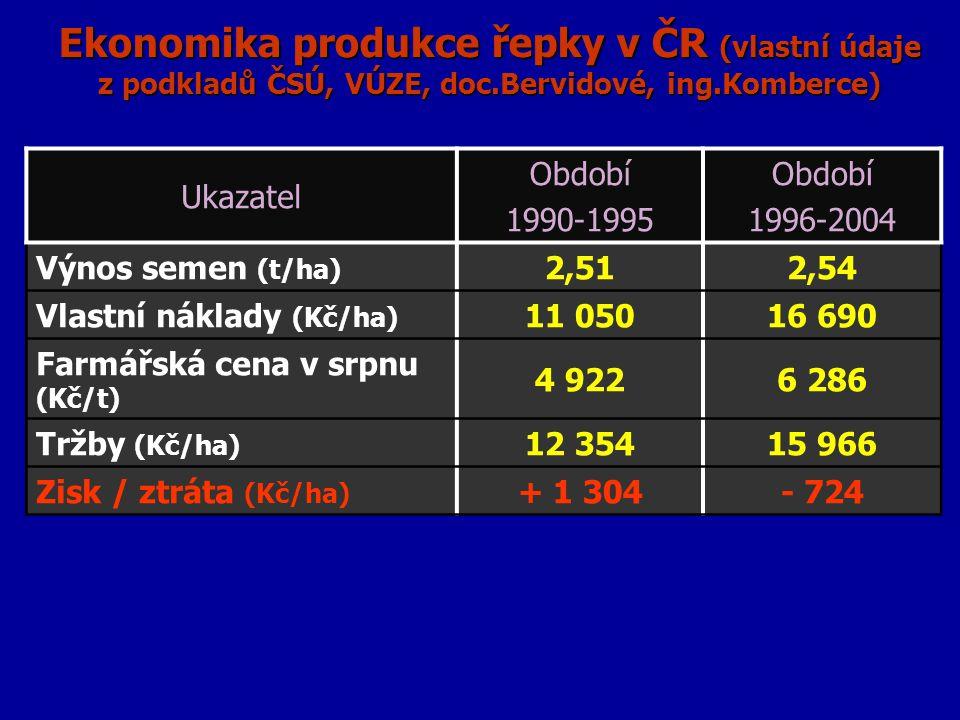 Ekonomika produkce řepky v ČR (vlastní údaje z podkladů ČSÚ, VÚZE, doc.Bervidové, ing.Komberce) Ukazatel Období 1990-1995 Období 1996-2004 Výnos semen (t/ha) 2,512,54 Vlastní náklady (Kč/ha) 11 05016 690 Farmářská cena v srpnu (Kč/t) 4 9226 286 Tržby (Kč/ha) 12 35415 966 Zisk / ztráta (Kč/ha) + 1 304- 724