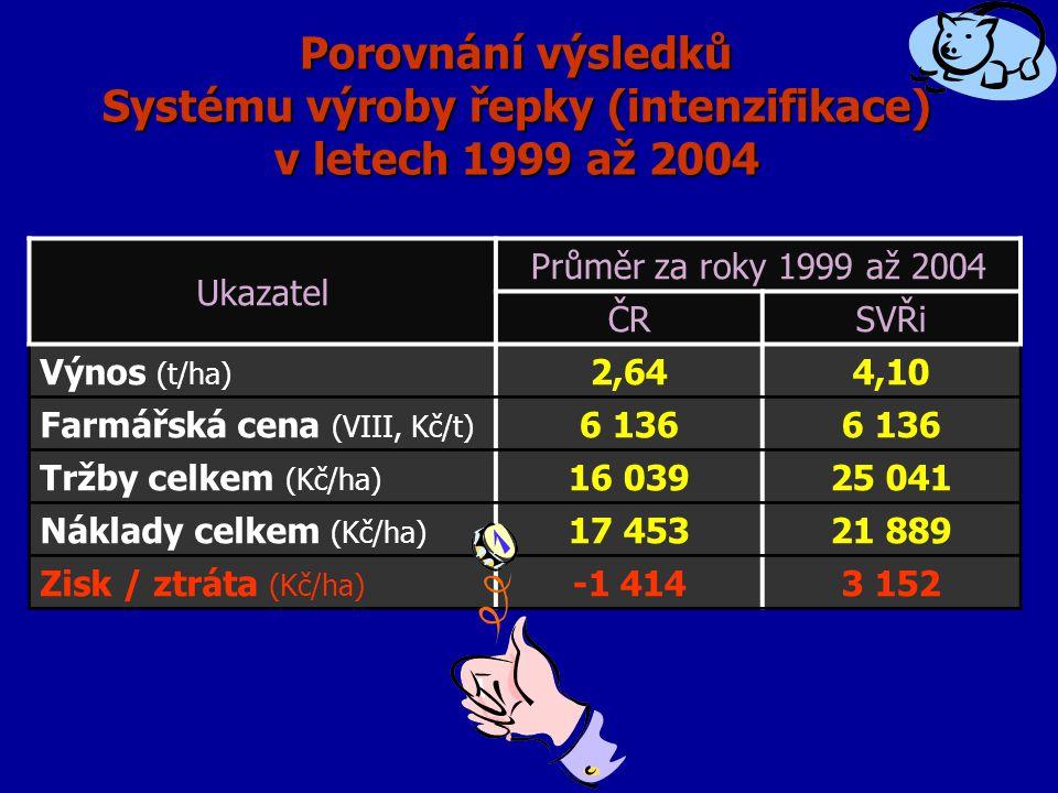 Porovnání výsledků Systému výroby řepky (intenzifikace) v letech 1999 až 2004 Ukazatel Průměr za roky 1999 až 2004 ČRSVŘi Výnos (t/ha) 2,644,10 Farmářská cena (VIII, Kč/t) 6 136 Tržby celkem (Kč/ha) 16 03925 041 Náklady celkem (Kč/ha) 17 45321 889 Zisk / ztráta (Kč/ha) -1 4143 152