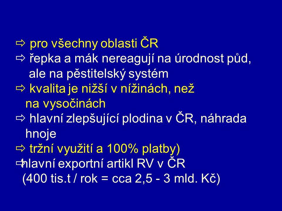  pro všechny oblasti ČR  řepka a mák nereagují na úrodnost půd, ale na pěstitelský systém  kvalita je nižší v nížinách, než na vysočinách  hlavní zlepšující plodina v ČR, náhrada hnoje  tržní využití a 100% platby)  hlavní exportní artikl RV v ČR (400 tis.t / rok = cca 2,5 - 3 mld.