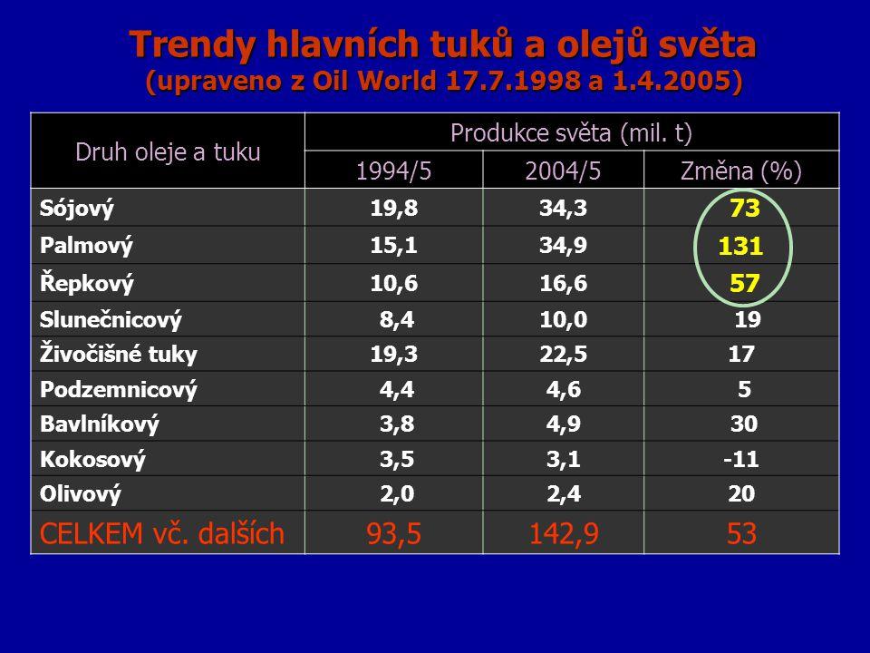 Trendy hlavních tuků a olejů světa (upraveno z Oil World 17.7.1998 a 1.4.2005) Druh oleje a tuku Produkce světa (mil. t) 1994/52004/5Změna (%) Sójový1