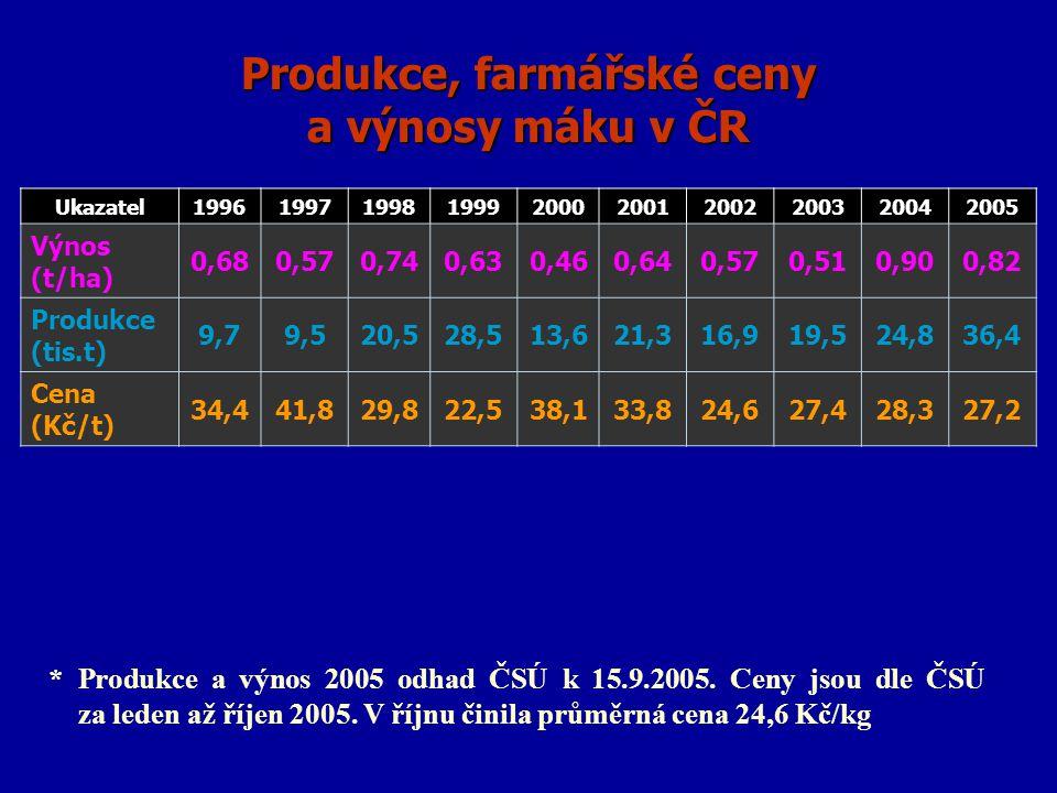Produkce, farmářské ceny a výnosy máku v ČR Ukazatel1996199719981999200020012002200320042005 Výnos (t/ha) 0,680,570,740,630,460,640,570,510,900,82 Pro