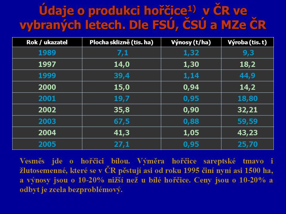 Údaje o produkci hořčice 1) v ČR ve vybraných letech. Dle FSÚ, ČSÚ a MZe ČR Rok / ukazatelPlocha sklizně (tis. ha)Výnosy (t/ha)Výroba (tis. t) 1989 7,