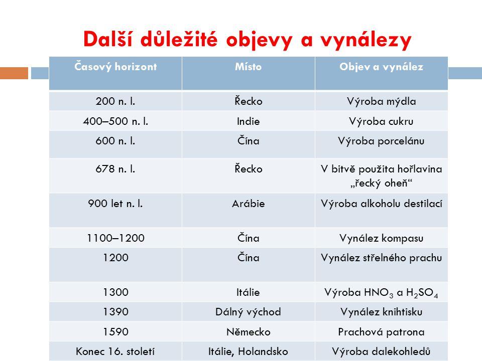 Další důležité objevy a vynálezy Časový horizontMístoObjev a vynález 200 n. l.ŘeckoVýroba mýdla 400–500 n. l.IndieVýroba cukru 600 n. l.ČínaVýroba por