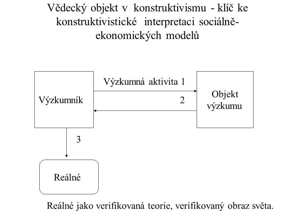 Vědecký objekt v konstruktivismu - klíč ke konstruktivistické interpretaci sociálně- ekonomických modelů Výzkumník Objekt výzkumu Výzkumná aktivita 1
