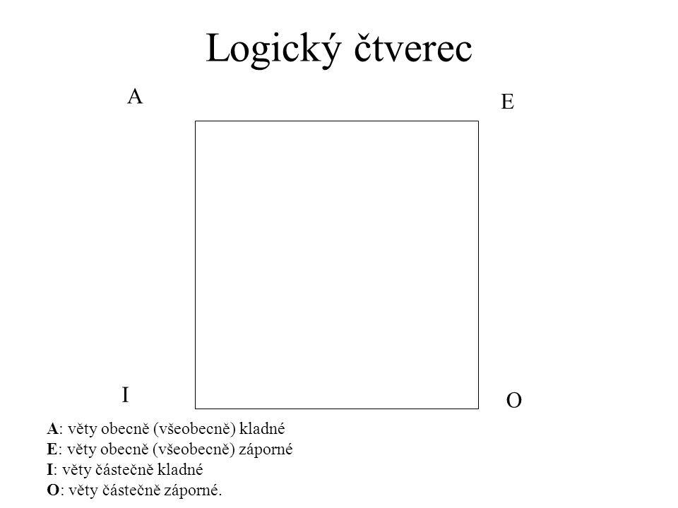 Logický čtverec A E I O A: věty obecně (všeobecně) kladné E: věty obecně (všeobecně) záporné I: věty částečně kladné O: věty částečně záporné.