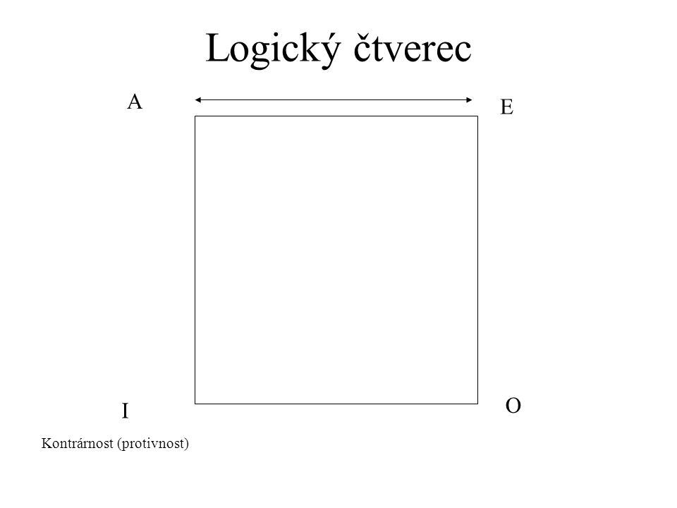 Logický čtverec A E I O Kontrárnost (protivnost)