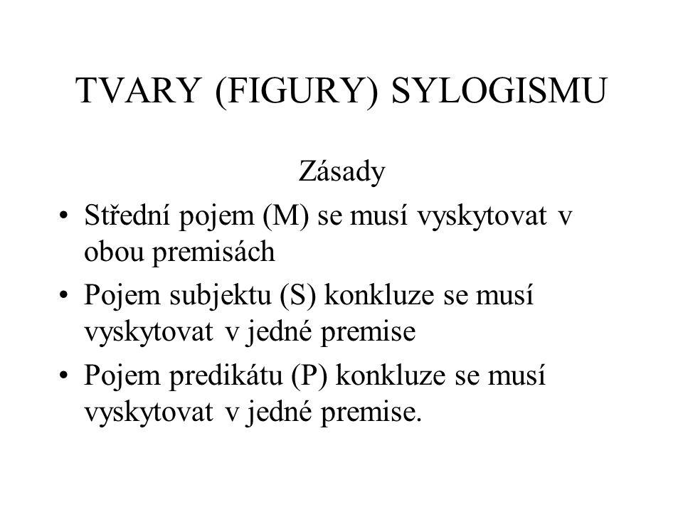 TVARY (FIGURY) SYLOGISMU Zásady Střední pojem (M) se musí vyskytovat v obou premisách Pojem subjektu (S) konkluze se musí vyskytovat v jedné premise P