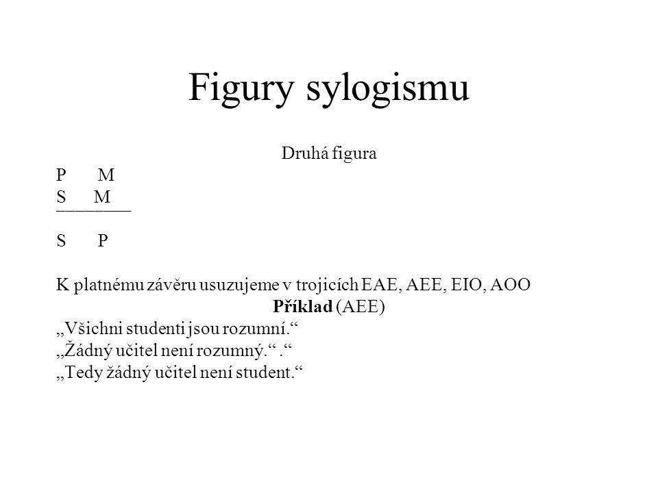 """Figury sylogismu Druhá figura P M S M ¯¯¯¯¯¯¯¯ S P K platnému závěru usuzujeme v trojicích EAE, AEE, EIO, AOO Příklad (AEE) """"Všichni studenti jsou roz"""