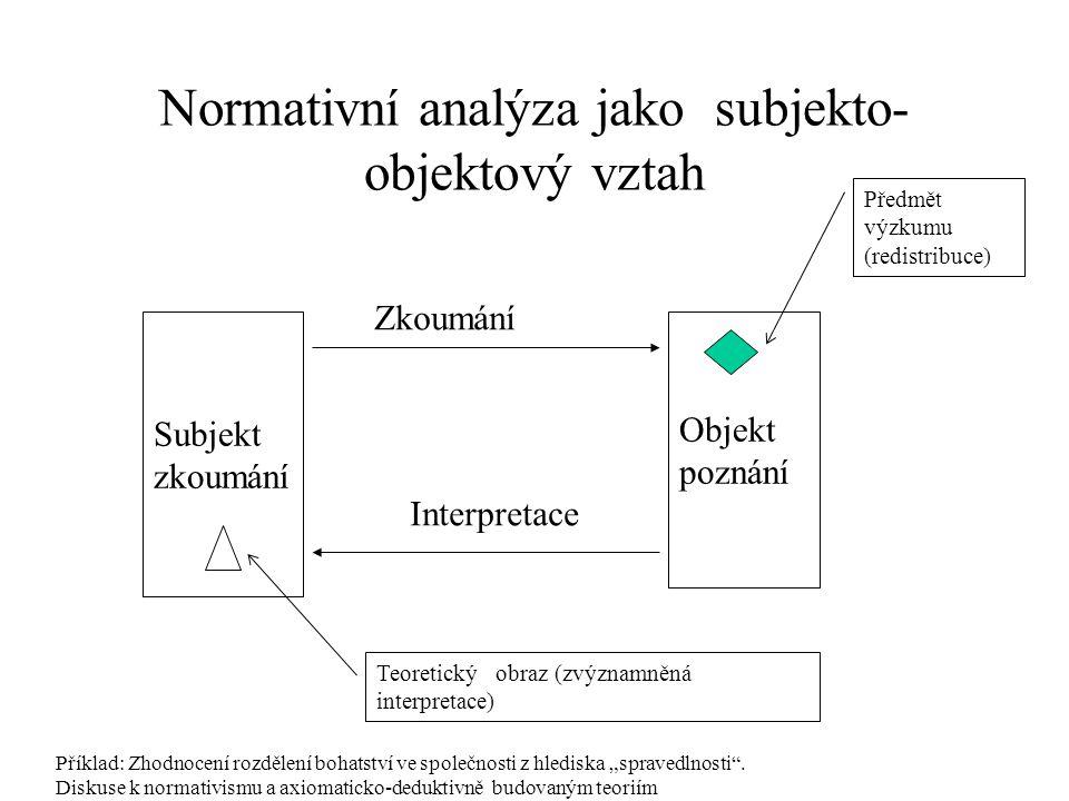 Normativní analýza jako subjekto- objektový vztah Subjekt zkoumání Objekt poznání Zkoumání Interpretace Předmět výzkumu (redistribuce) Teoretický obra