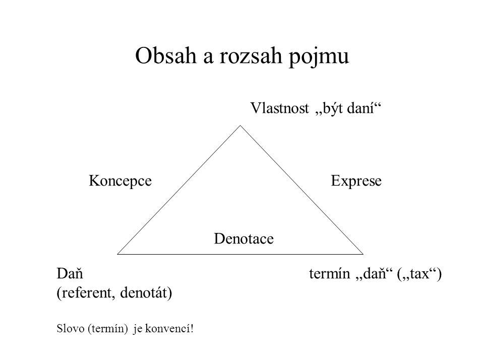"Obsah a rozsah pojmu Vlastnost ""být daní"" Daň termín ""daň"" (""tax"") (referent, denotát) Slovo (termín) je konvencí! Koncepce Exprese Denotace"