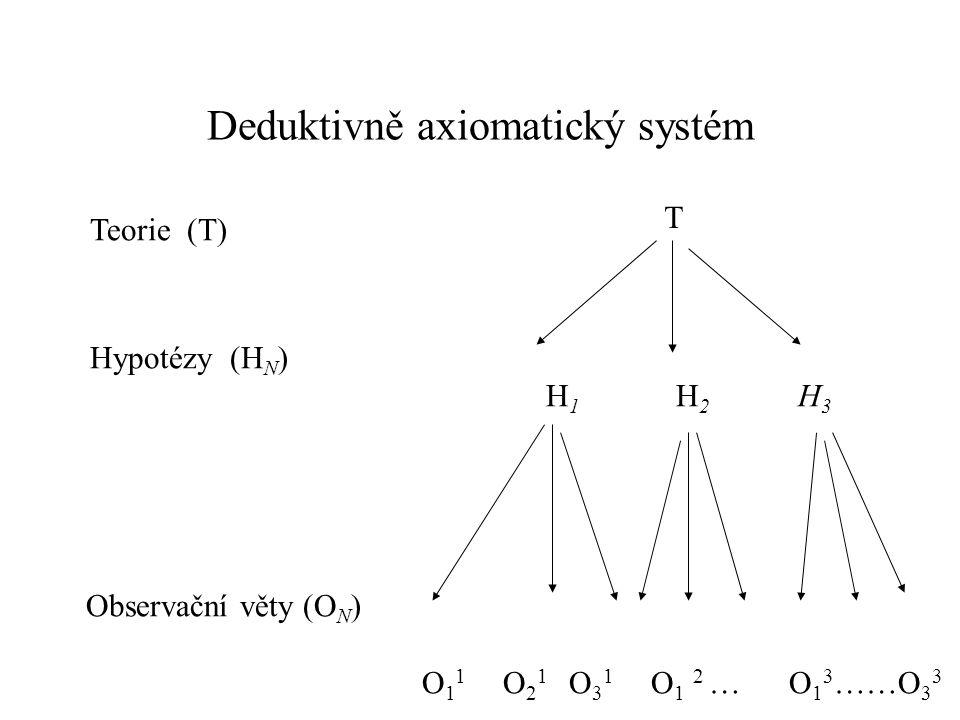 Deduktivně axiomatický systém Teorie (T) Hypotézy (H N ) H 1 H 2 H 3 Observační věty (O N ) O 1 1 O 2 1 O 3 1 O 1 2 … O 1 3 ……O 3 3 T