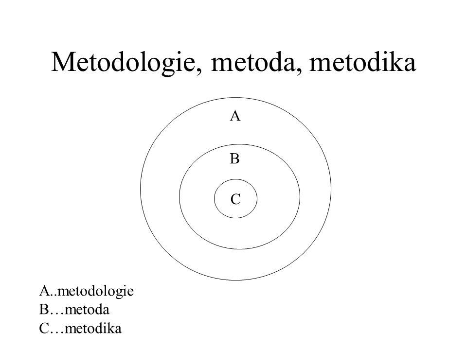 Metodologie, metoda, metodika C B A A..metodologie B…metoda C…metodika
