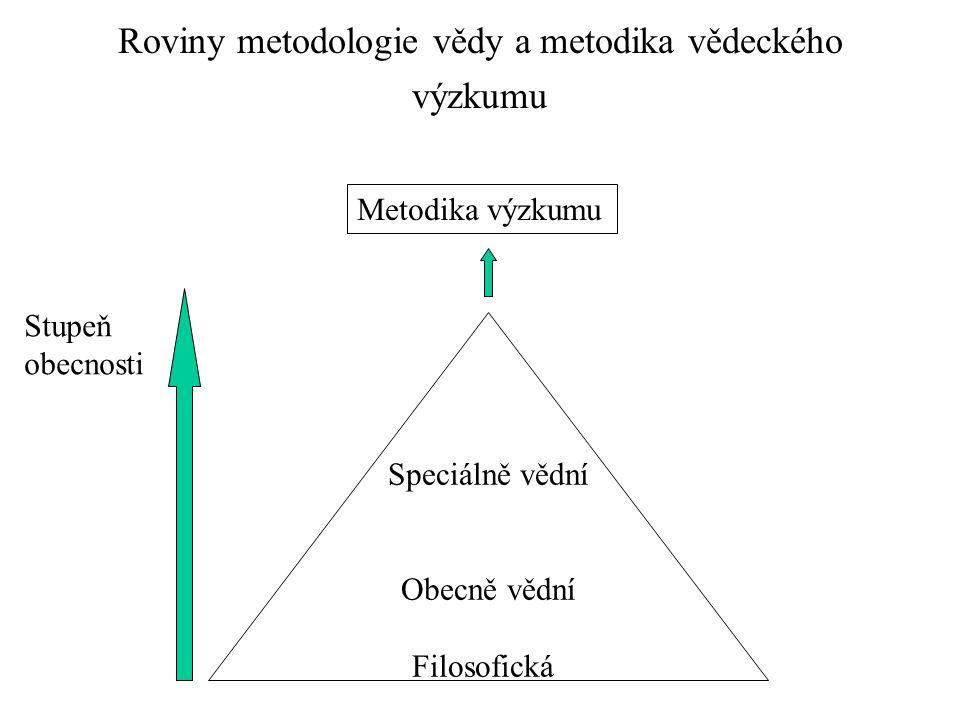 Roviny metodologie vědy a metodika vědeckého výzkumu Speciálně vědní Obecně vědní Filosofická Metodika výzkumu Stupeň obecnosti