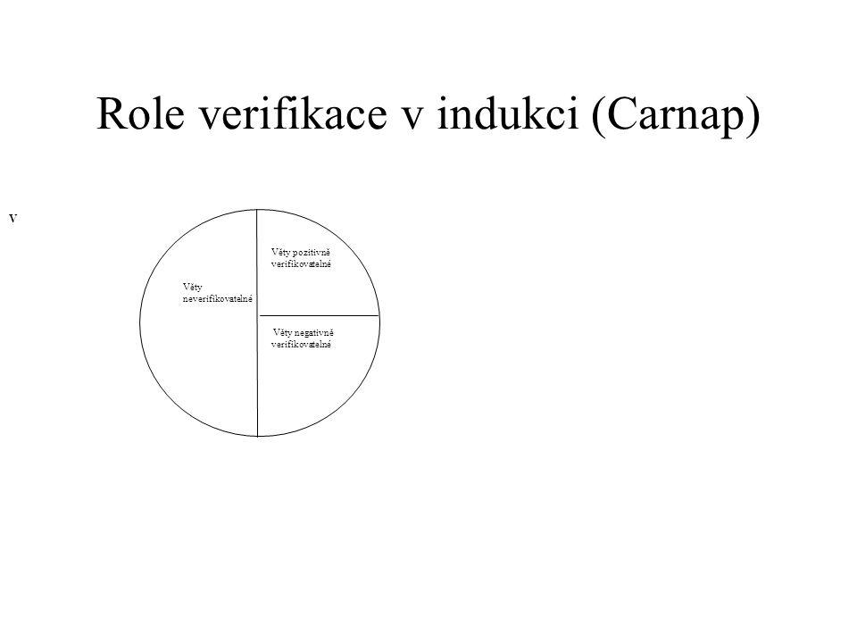 Role verifikace v indukci (Carnap) Věty pozitivně verifikovatelné Věty neverifikovatelné Věty negativně verifikovatelné V