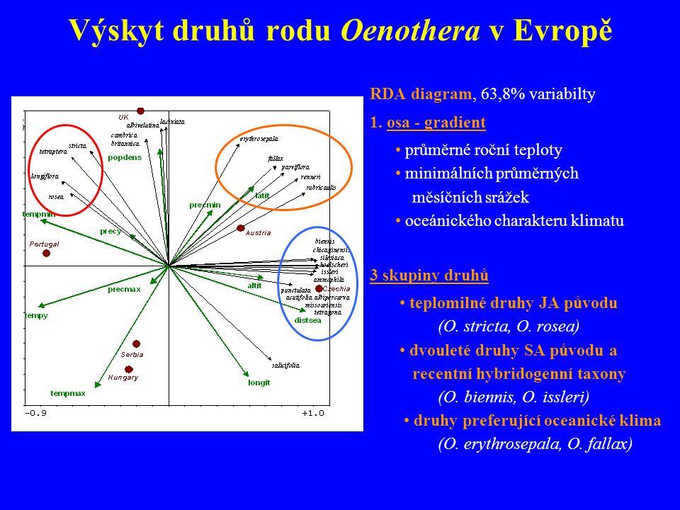 Výskyt druhů rodu Oenothera v Evropě RDA diagram, 63,8% variabilty 1.